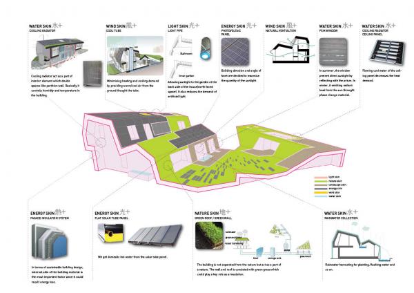 Planos de casas - Casas sostenibles - Planos tecnológicos - Planos ecológicos (1)