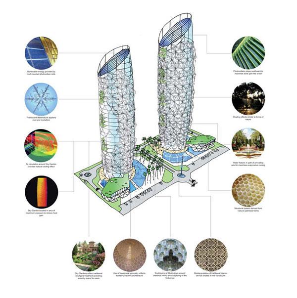 Las torres Al Bahar sistemas de sombra para rascacielos (1)