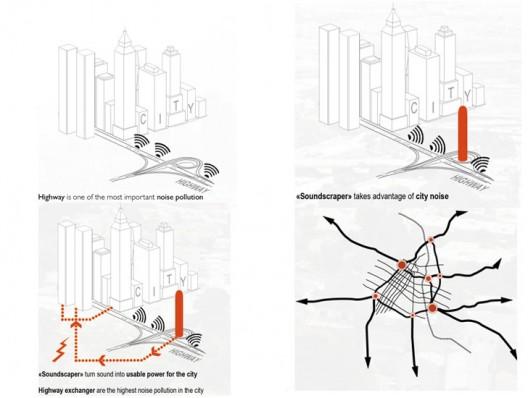 Planos de torre rascacielos del sonido - Ruido transformado en energia electrica